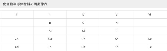 化合物半導体材料の周期律表