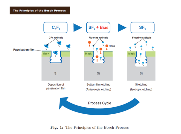 Fig. 1 The Principles of the Bosch Process.png