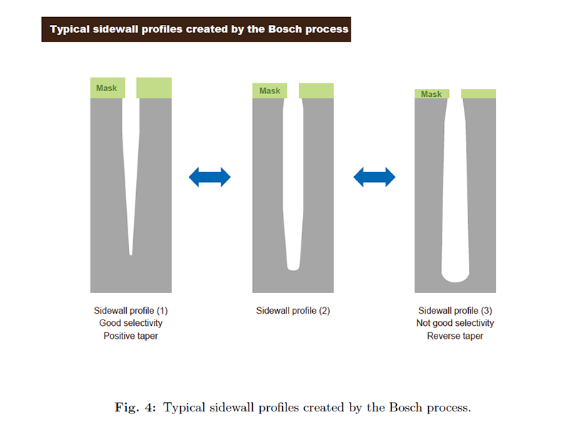 Fig. 4 Typical sidewall profiles created by the Bosch process.png